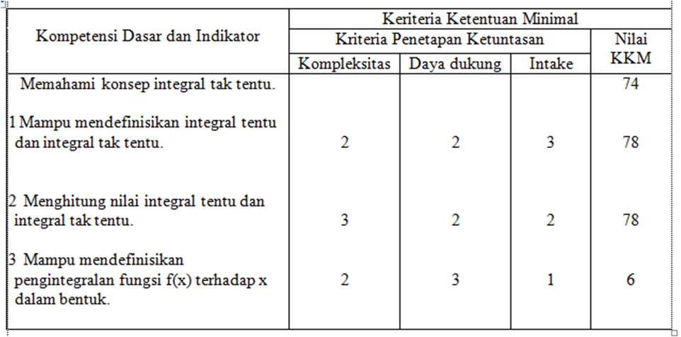 Cara Menghitung Kkm Kriteria Ketuntasan Minimal Jurnal Online Blogger